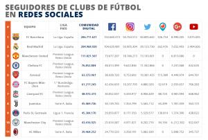 Clubs de Fútbol en Redes Sociales